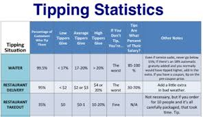 2018 Tipping Chart This Tipping Chart Shows You How Much To Give Simplemost