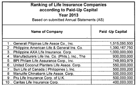Life Insurance Quotes Canada List Of Car Insurance Companies In The Philippines Car Insurance 94