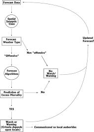 Weather Prediction Chart Flow Chart For The Determination Of Whether Or Not To Call A