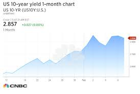 Us 10 Year Bond Yield Chart Us 10 Year Treasury Yield Climbs Back To New 4 Year High