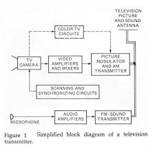 block diagram of cable tv the wiring diagram block diagram of cable tv wiring diagram block diagram