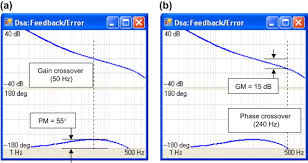 Gain Crossover Frequency An Overview Sciencedirect Topics