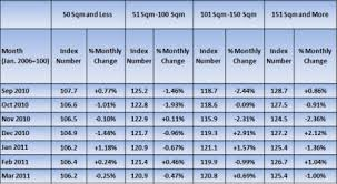 Dubai Abu Dhabi Residential Property Price Indices March