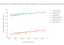 Lung Capacity Test Chart Graph Showing The Correlation Between Weight Height And
