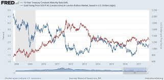 Gold Price Hits 2 Week Dollar Euro High Bullion Directory
