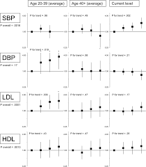 Adjusted Associations Between Sbp Dbp Ldl And Hdl Levels