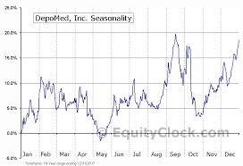 Depomed Inc Nasd Depo Seasonal Chart Equity Clock