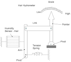 hair hygrometer. human hair is used as the humidity sensor. arranged in parallel beam and they are separated from one another to expose them surrounding hygrometer
