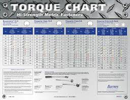 Tightening Torque Chart Metric Hi Strength Metric Fasteners Class C Solutions Group A