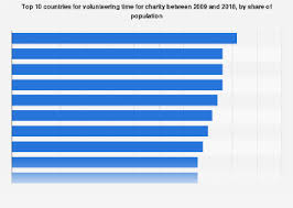 Top 10 Countries Volunteering Time For Charities 2018