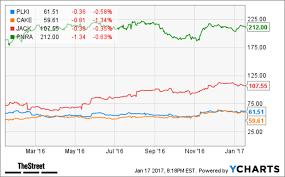 Plki Stock Chart Popeyes Cheescake Factory Panera Hungry For Cramers Top