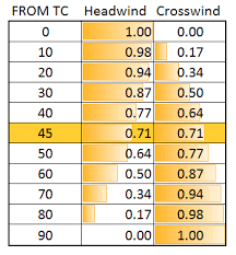 Calculating The Headwind And Crosswind Component All About