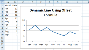 Dynamic Chart In Excel 2003 How To Make A Dynamic Chart Using Offset Formula Excel