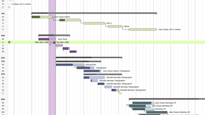 Excel Gantt Chart Task Dependencies How To Use Gantt Chart Dependencies