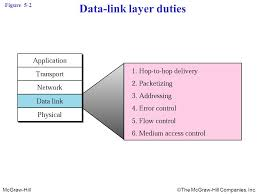 Data Link Layer Chapter 5 Data Link Layer Ppt Download