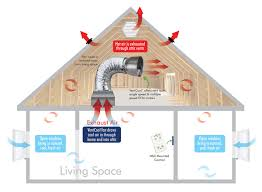 ventcool whole house fan field controls, llc Whole House Fan Wiring Diagram fans are installed away from the ceiling opening using insulated, noise dampening flex duct ventcool fans deliver optimum energy efficiency and ultra quiet whole house fan wiring diagram 2 speed