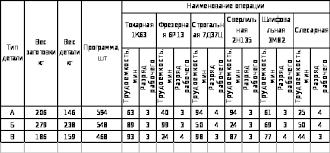 Расчет технико экономических показателей механического цеха  РАСЧЕТ ТЕХНИКО ЭКОНОМИЧЕСКИХ ПОКАЗАТЕЛЕЙ МЕХАНИЧЕСКОГО ЦЕХА