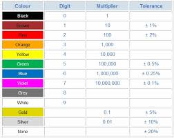 Resistor Color Code Chart Enchanting Resistor Colour Code