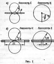 Реферат Щелевая антенна Ширина щели d составляет обычно менее десятой доли длины волны На рис 1 представлены диаграммы направленности элементарного электрического вибратора а и