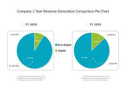 Minnesota State Budget Pie Chart Company 2 Year Revenue Generation Comparison Pie Chart