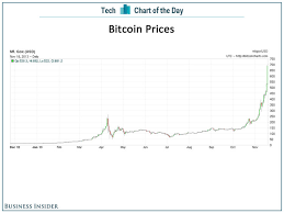 Chart Of The Day Dont You Wish You Bought Bitcoins A Year
