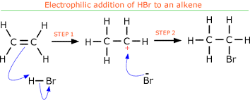 Alkene Addition Reactions Chart 20 1 Types Of Organic Reactions Ib Alchemy