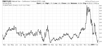 10 Year Gas Price Chart Natural Gas Will Skyrocket In The Coming Weeks At 10 Year