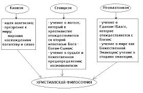 Развитие античной философии Контрольная работа