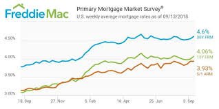 Mortgage Rates Daily Chart 2018 Mortgage Rate Forecast Overall Its Looking Pretty