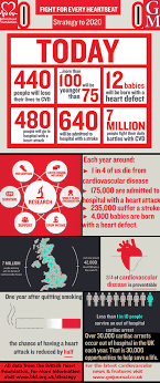 British Heart Foundation Bmi Chart As The Bhf Highlights That A Person Living In Glasgow Is
