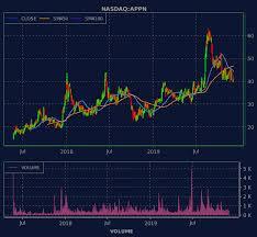 Appn Stock Chart Snapshots Of Nasdaq Appn
