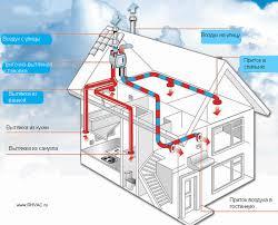 Приточно вытяжная вентиляция ru Приточно вытяжные установки hrv используются как для создания самостоятельных систем приточно вытяжной вентиляции с использованием собственных