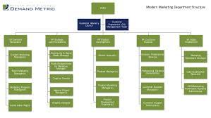 Marketing Department Org Chart Modern Marketing Department Structure