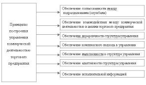 Реферат Организация труда и управления на розничном торговом  Рис 1 1 Основные принципы построения управления коммерческой деятельностью торгового предприятия