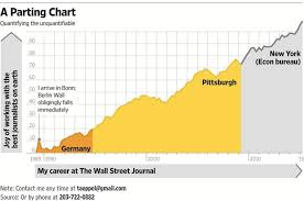 Wsj Economics Reporter Aeppel Says Goodbye With A Chart