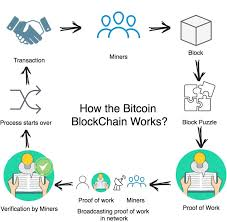 Bitcoin transactions are messages, like email, which are digitally signed using cryptography and sent to the entire bitcoin network for verification. How The Bitcoin Blockchain Works Download Scientific Diagram