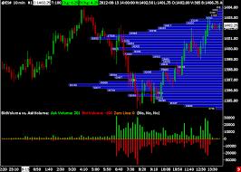 Sierra Chart Cqg Sierra Futures Sierra Chart Broker