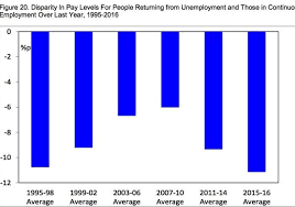 Cost Of Unemployment The Chart That Shows The Cost Of Losing Your Job Is At Its