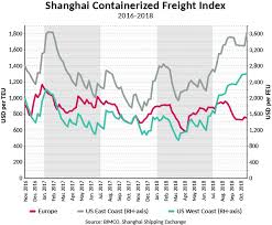 Harpex Index Chart Container Shipping