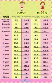 Baby Age Height Weight Chart A Height Weight Chart Based On Age To Monitor Your Childs