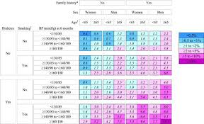 Dynamic Prediction Model And Risk Assessment Chart For