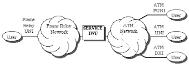 exle of frame relay atm service interworking frame relay forum