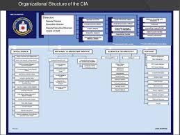 Cia Organizational Chart Cia Power Point Zach Barber