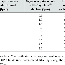 Average Oxygen Savings At Different Flow Rates Standard