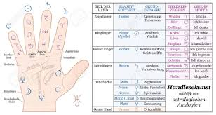 Accurate Astrology Chart Palmistry Astrology Analogy Chart Accurate Description Of The
