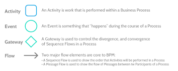 Series Convergence Divergence Flow Chart Bpmn Tutorial Quick Start Guide To Business Process Model
