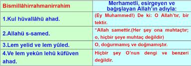 Arkadaşlar 5. Sınıf Din kültürü ve ahlak bileğisin kitabındaki İhlas Süresi  ve anlamı nı - Eodev.com