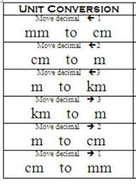 Mm To Cm To M Chart Converting Centimeters To Millimeters Convert Meters