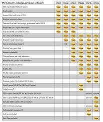Amazon Com Actron Cp9580a Enhanced Autoscanner Plus Automotive