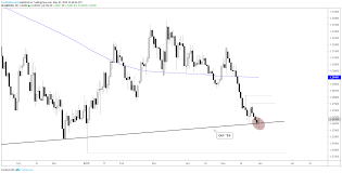 Weekly Trend Chart Pound Weekly Technical Outlook Gbpusd Tags Major Trend Support
